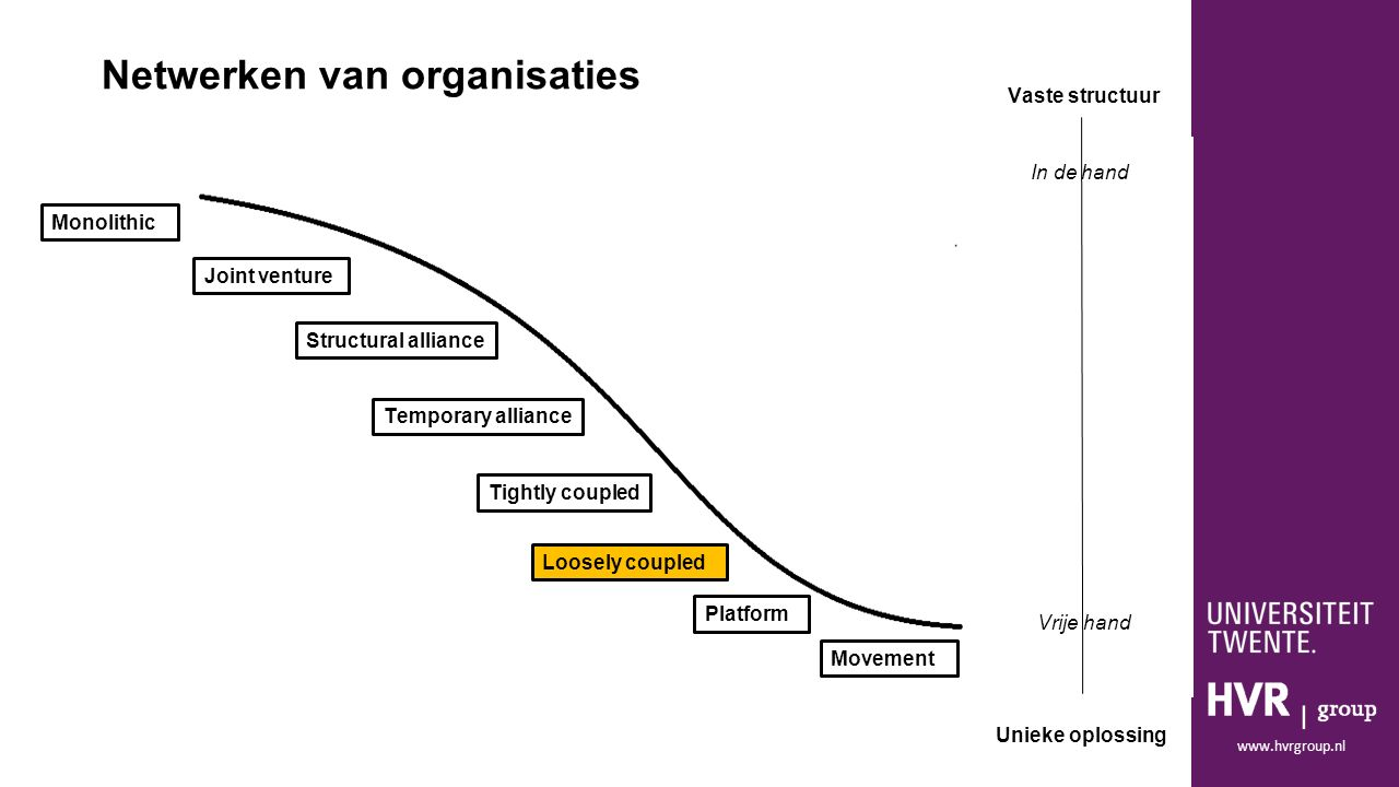 www.hvrgroup.nl Monolithic Joint venture Movement Platform Loosely coupled Tightly coupled Structural alliance Temporary alliance Netwerken van organisaties Vaste structuur Unieke oplossing In de hand Vrije hand