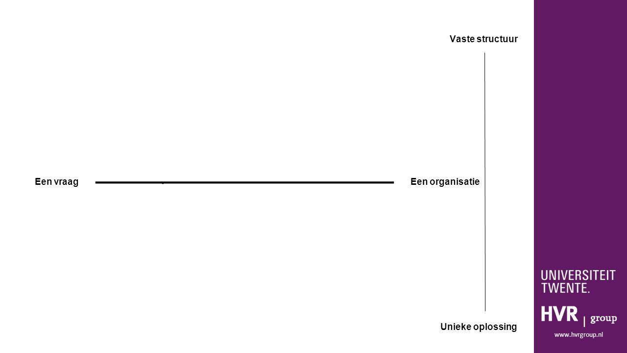www.hvrgroup.nl Een vraagEen organisatie Vaste structuur Unieke oplossing