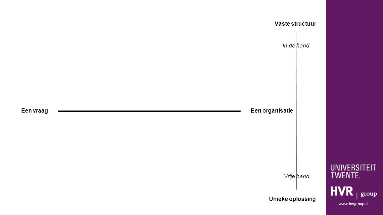 www.hvrgroup.nl Een vraagEen organisatie Vaste structuur Unieke oplossing In de hand Vrije hand