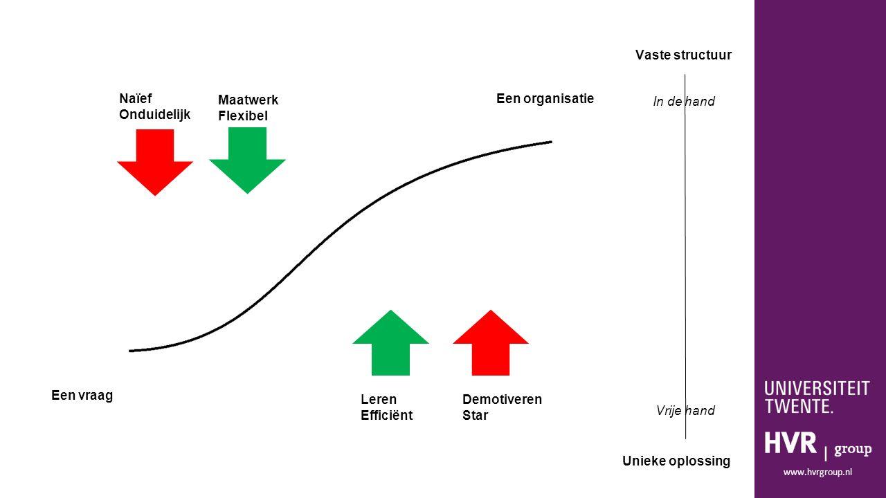 www.hvrgroup.nl Een vraag Een organisatie Vaste structuur Unieke oplossing In de hand Vrije hand Naïef Onduidelijk Maatwerk Flexibel Leren Efficiënt Demotiveren Star