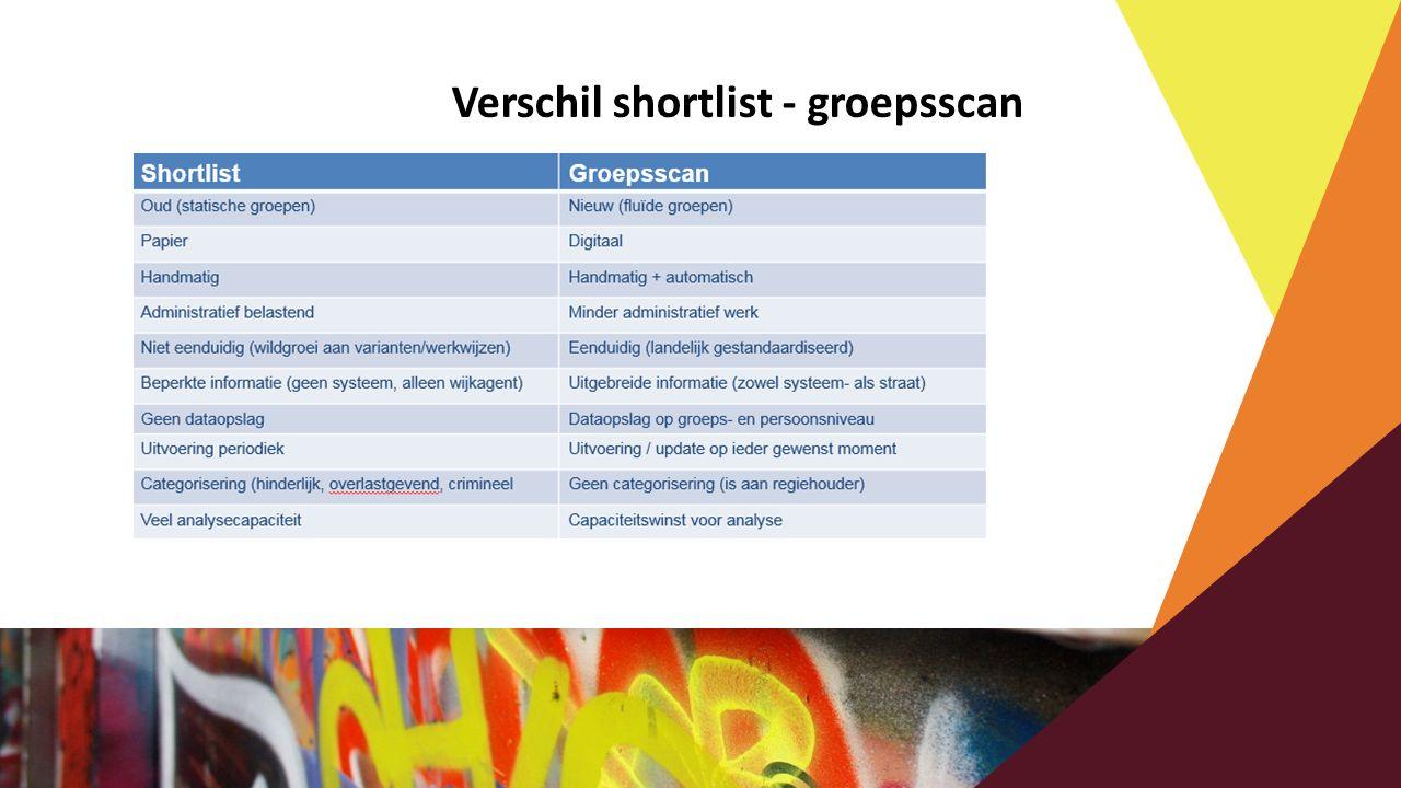Verschil shortlist - groepsscan