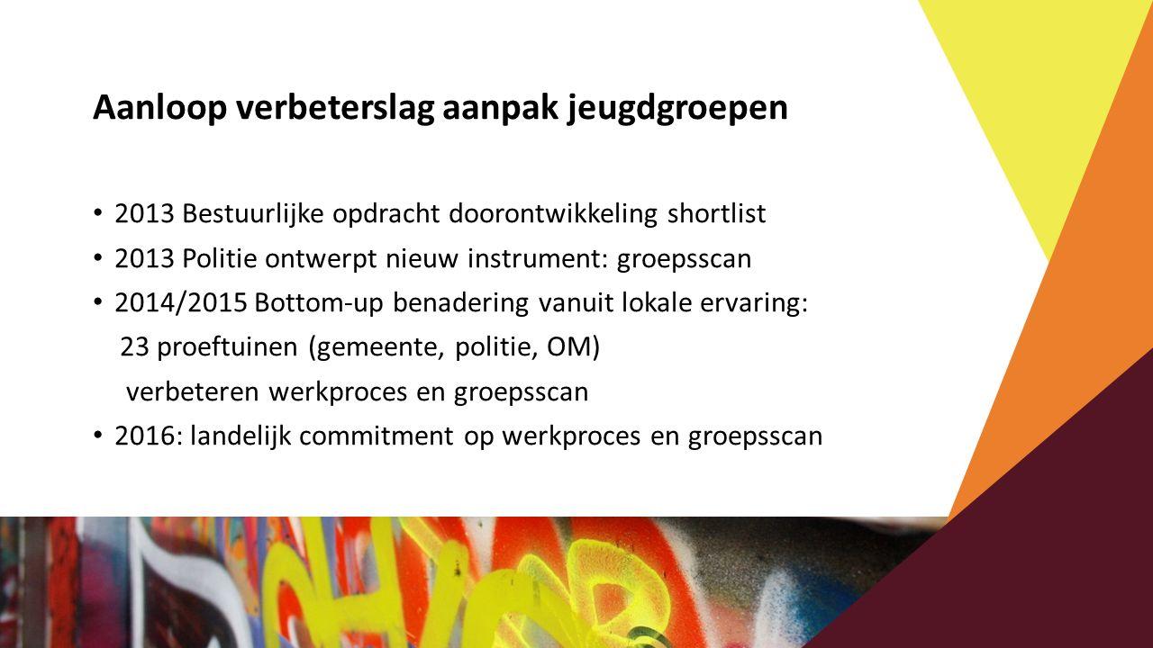 Aanloop verbeterslag aanpak jeugdgroepen 2013 Bestuurlijke opdracht doorontwikkeling shortlist 2013 Politie ontwerpt nieuw instrument: groepsscan 2014
