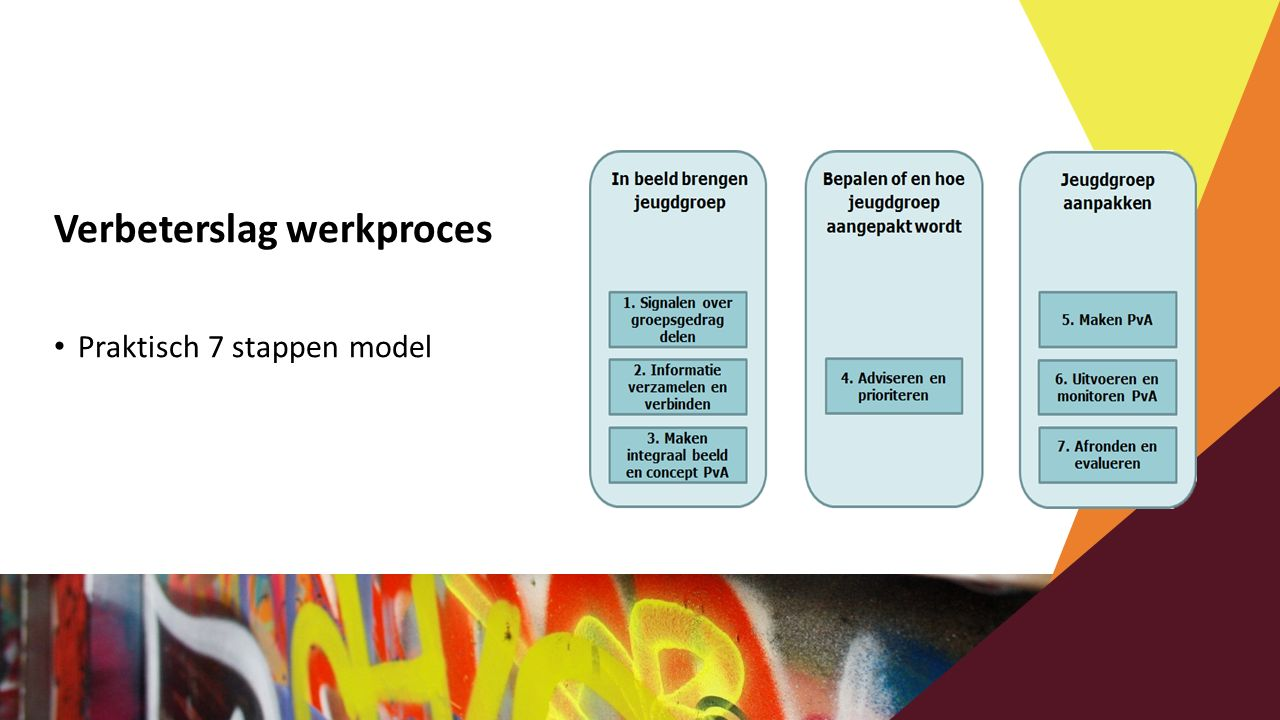 Verbeterslag werkproces Praktisch 7 stappen model
