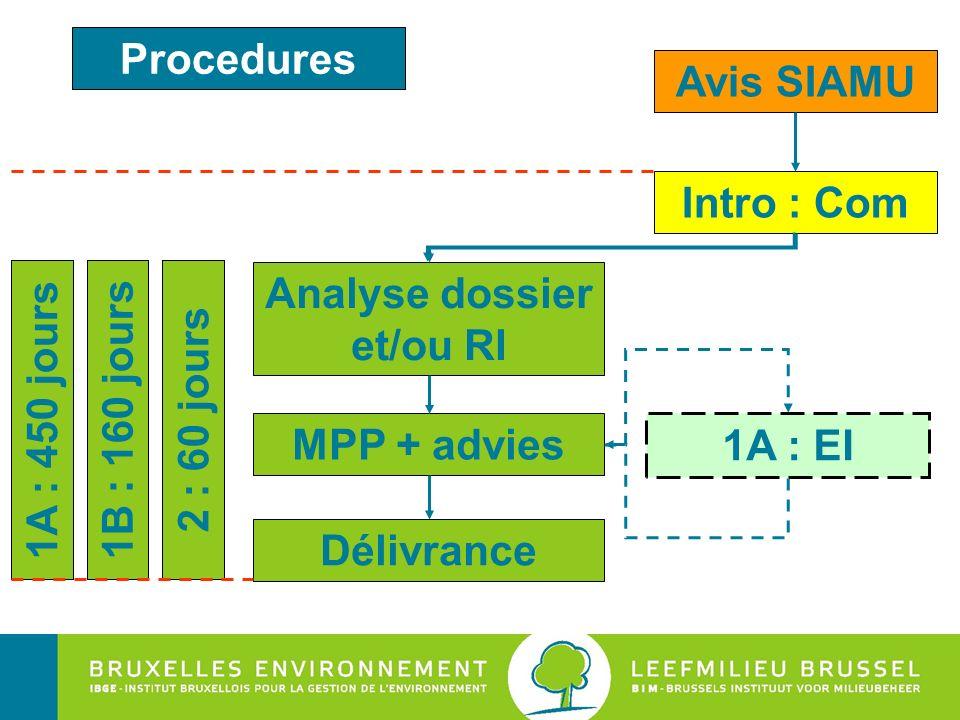 Analyse dossier et/ou RI Intro : Com MPP + advies Délivrance Avis SIAMU 1A : EI 1A : 450 jours 1B : 160 jours 2 : 60 jours Procedures