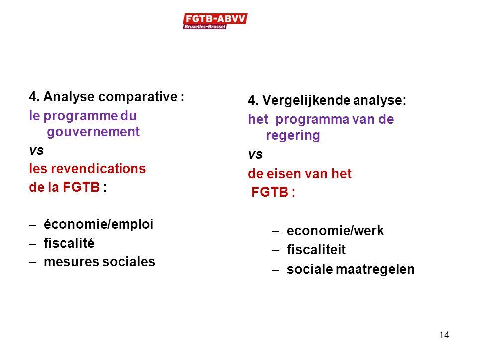 4. Analyse comparative : le programme du gouvernement vs les revendications de la FGTB : –économie/emploi –fiscalité –mesures sociales 4. Vergelijkend