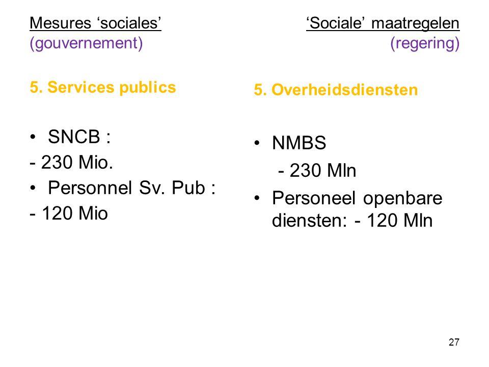 Mesures 'sociales' (gouvernement) 5. Services publics SNCB : - 230 Mio. Personnel Sv. Pub : - 120 Mio 'Sociale' maatregelen (regering) 5. Overheidsdie