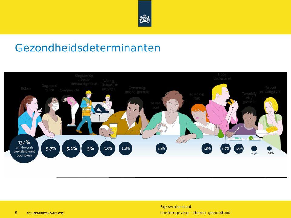 Rijkswaterstaat 8Leefomgeving - thema gezondheid RWS BEDRIJFSINFORMATIE Bron RIVM 2014 Gezondheidsdeterminanten