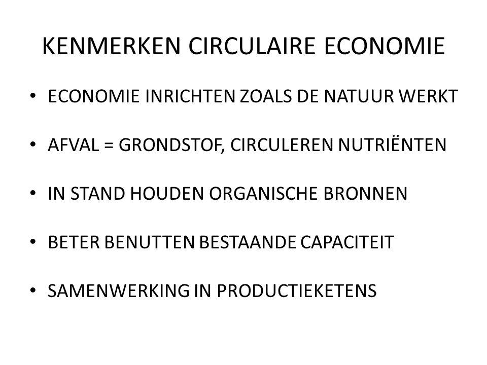 KENMERKEN CIRCULAIRE ECONOMIE ECONOMIE INRICHTEN ZOALS DE NATUUR WERKT AFVAL = GRONDSTOF, CIRCULEREN NUTRIËNTEN IN STAND HOUDEN ORGANISCHE BRONNEN BETER BENUTTEN BESTAANDE CAPACITEIT SAMENWERKING IN PRODUCTIEKETENS