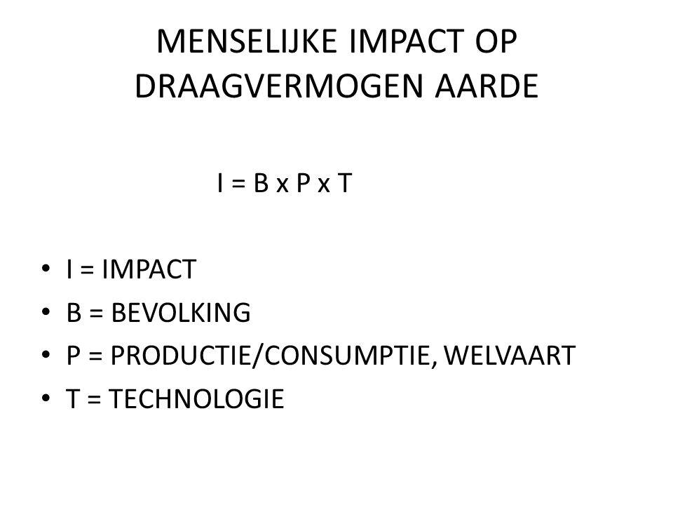 MENSELIJKE IMPACT OP DRAAGVERMOGEN AARDE I = B x P x T I = IMPACT B = BEVOLKING P = PRODUCTIE/CONSUMPTIE, WELVAART T = TECHNOLOGIE