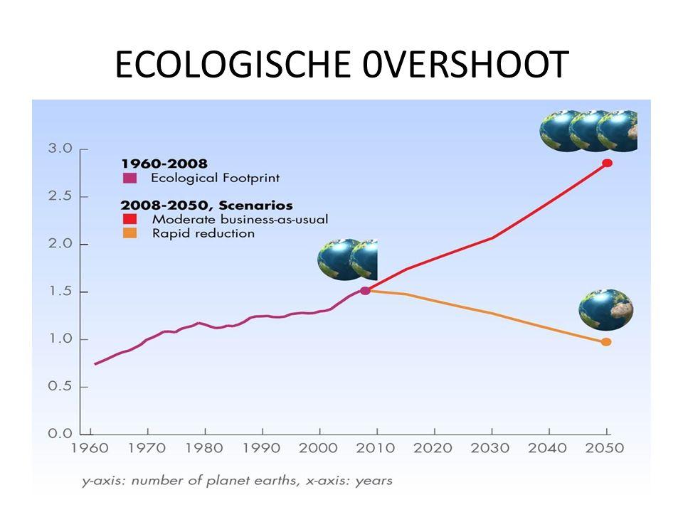 ECOLOGISCHE 0VERSHOOT