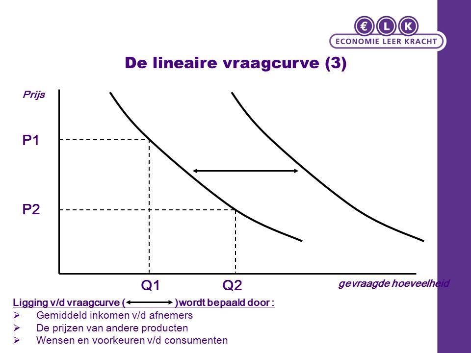 De lineaire vraagcurve (3) Prijs gevraagde hoeveelheid P1 P2 Q2Q1 Ligging v/d vraagcurve ( )wordt bepaald door :  Gemiddeld inkomen v/d afnemers  De prijzen van andere producten  Wensen en voorkeuren v/d consumenten