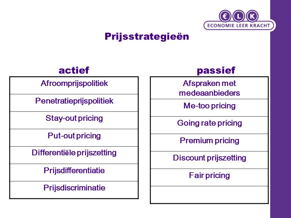 Prijsstrategieën Afroomprijspolitiek Penetratieprijspolitiek Stay-out pricing Put-out pricing Differenti ë le prijszetting Prijsdifferentiatie Prijsdiscriminatie Afspraken met medeaanbieders Me-too pricing Going rate pricing Premium pricing Discount prijszetting Fair pricing actiefpassief