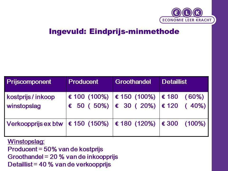 Ingevuld: Eindprijs-minmethode PrijscomponentProducentGroothandelDetaillist kostprijs / inkoop winstopslag € 100 (100%) € 50 ( 50%) € 150 (100%) € 30 ( 20%) € 180 ( 60%) € 120 ( 40%) Verkoopprijs ex btw € 150 (150%) € 180 (120%) € 300 (100%) Winstopslag: Producent = 50% van de kostprijs Groothandel = 20 % van de inkoopprijs Detaillist = 40 % van de verkoopprijs