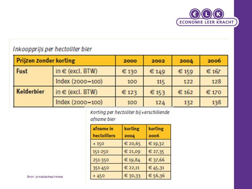 Prijselasticiteit (1) Prijs P1 P2 Q2Q1 A = Inelastische vraag Prijs P1 P2 Q2Q1 B = Elastische vraag AB De vraag verandert nauwelijks bij een prijsverandering De vraag verandert sterk bij een prijsverandering E v < -1 0 < E v < 1