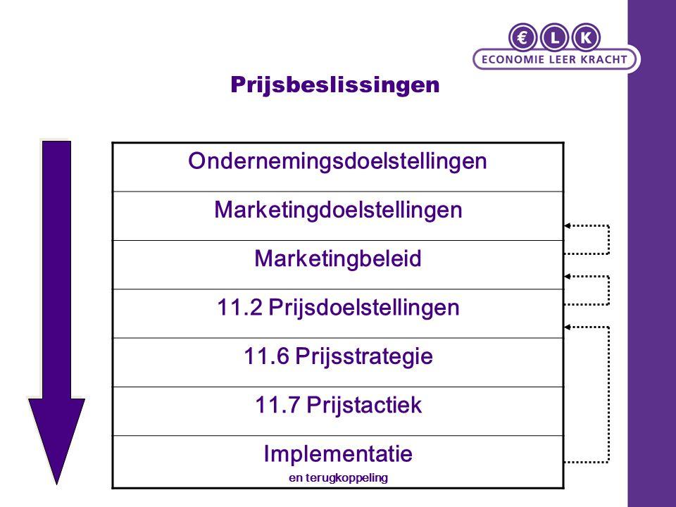 Prijsbeslissingen Ondernemingsdoelstellingen Marketingdoelstellingen Marketingbeleid 11.2 Prijsdoelstellingen 11.6 Prijsstrategie 11.7 Prijstactiek Implementatie en terugkoppeling