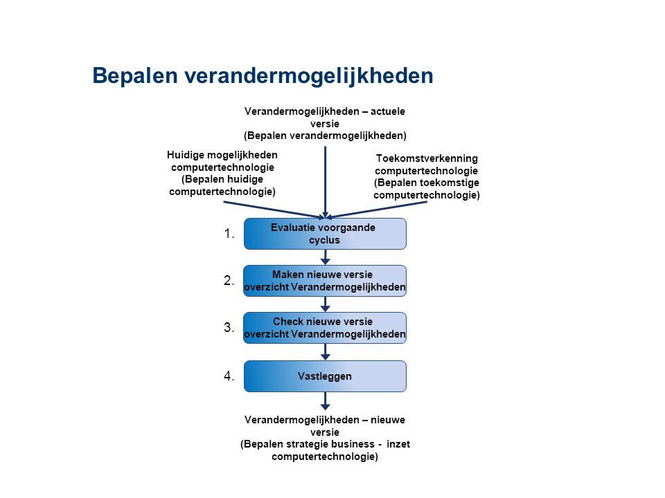 Maken nieuwe versie overzicht Verandermogelijkheden Evaluatie voorgaande cyclus Check nieuwe versie overzicht Verandermogelijkheden Vastleggen Huidige mogelijkheden computertechnologie (Bepalen huidige computertechnologie) Verandermogelijkheden – nieuwe versie (Bepalen strategie business - inzet computertechnologie) Toekomstverkenning computertechnologie (Bepalen toekomstige computertechnologie) Verandermogelijkheden – actuele versie (Bepalen verandermogelijkheden) 1.