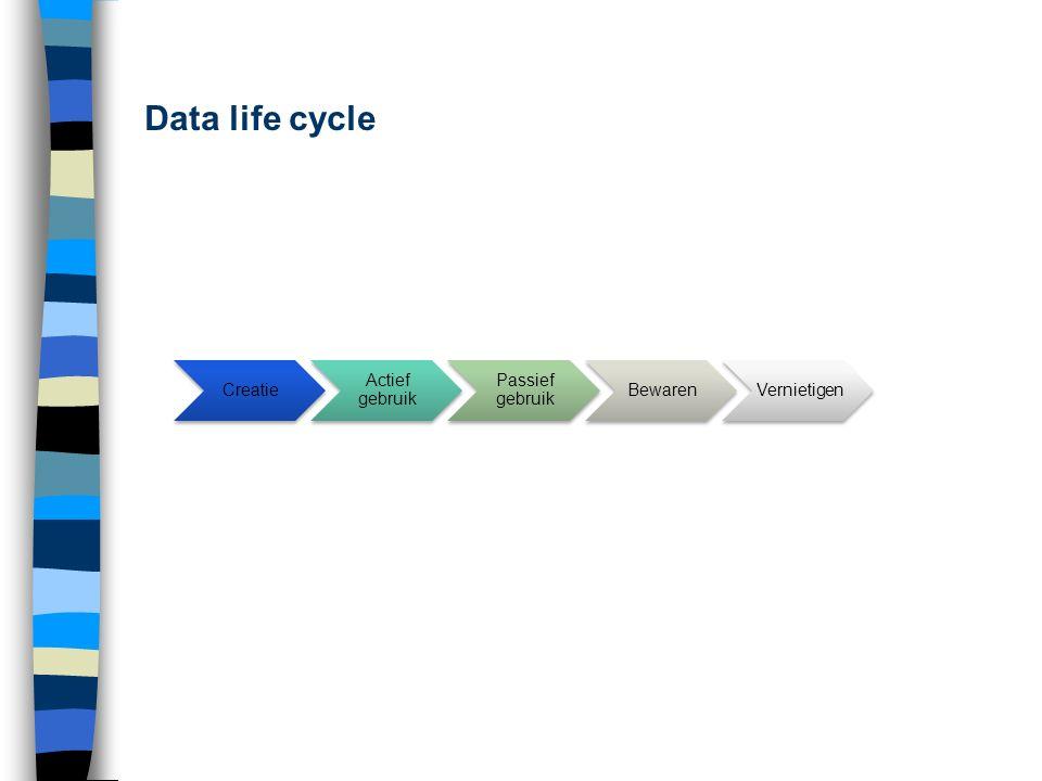 Creatie Actief gebruik Passief gebruik BewarenVernietigen Data life cycle