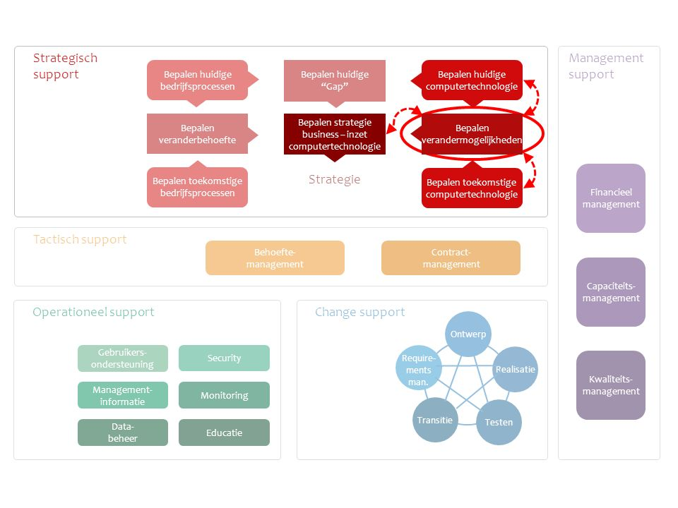 Bepalen veranderbehoefte Bepalen toekomstige bedrijfsprocessen Bepalen huidige Gap Bepalen huidige bedrijfsprocessen Contract- management Behoefte- management Transitie Testen Realisatie Ontwerp Require- ments man.