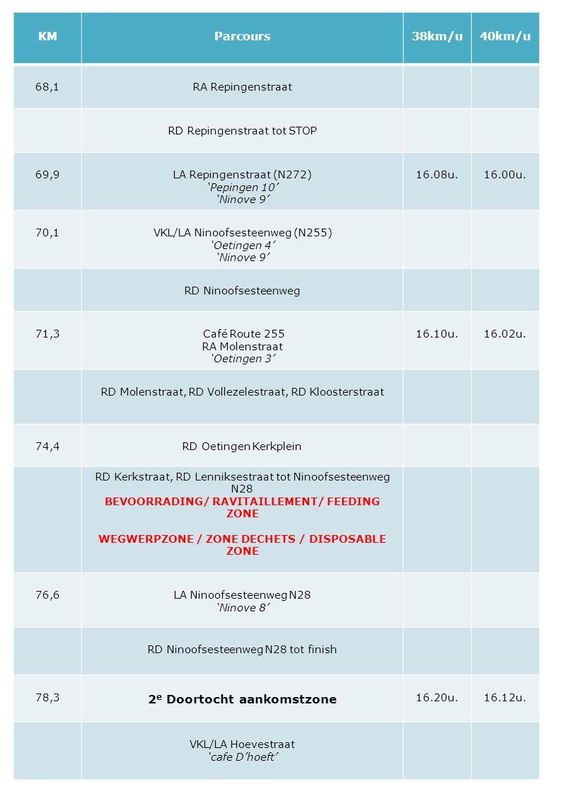 KMParcours38km/u40km/u 68,1RA Repingenstraat RD Repingenstraat tot STOP 69,9LA Repingenstraat (N272) 'Pepingen 10' 'Ninove 9' 16.08u.16.00u. 70,1VKL/L