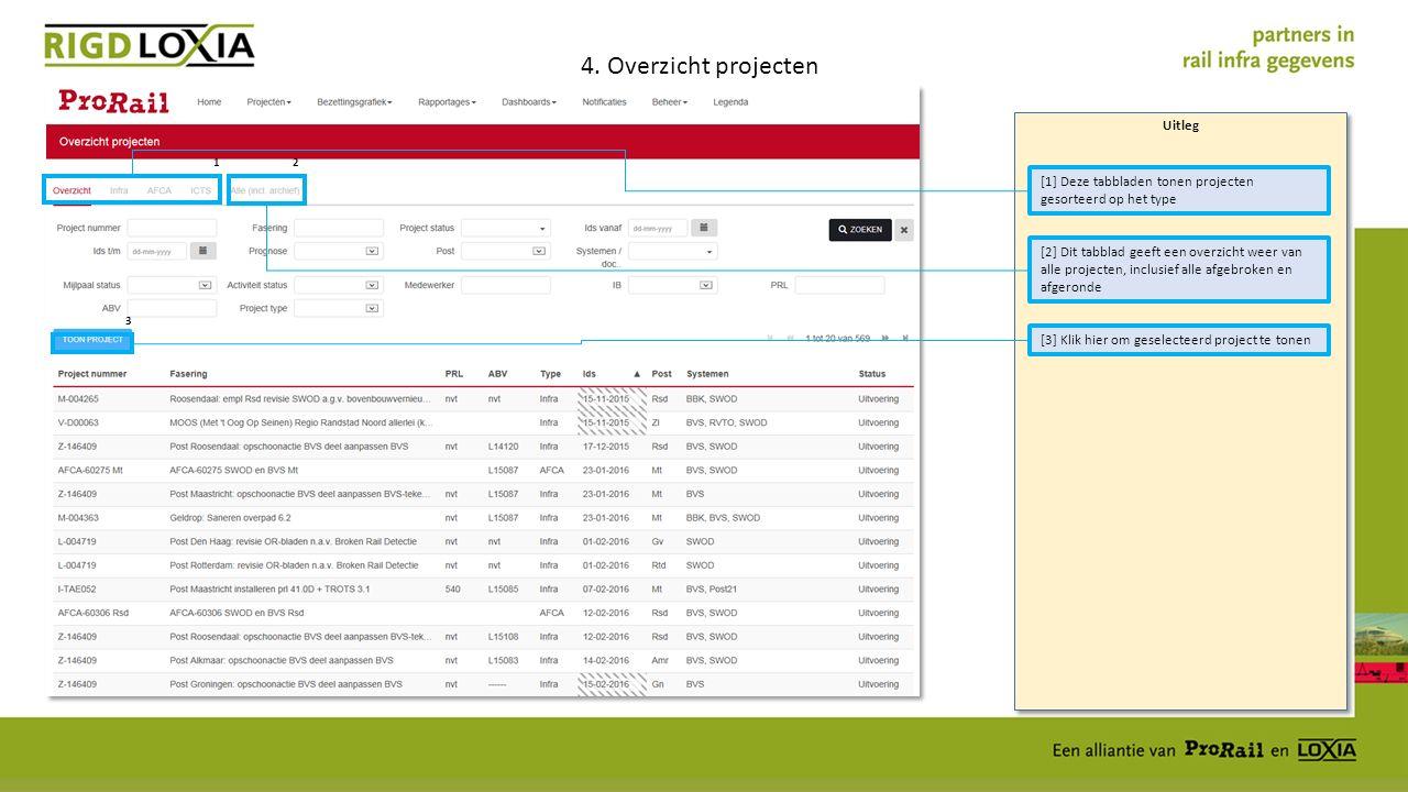 Uitleg 5.1 Overzicht projecten - Details [1] Klik hier om project gegevens te kunnen kopiëren naar de checklist (Projectnummer, Fasering, IDS, Post, IB, Pjl, RSE, ABV, BVS, SWOD met Wijziging of Tooling) 1