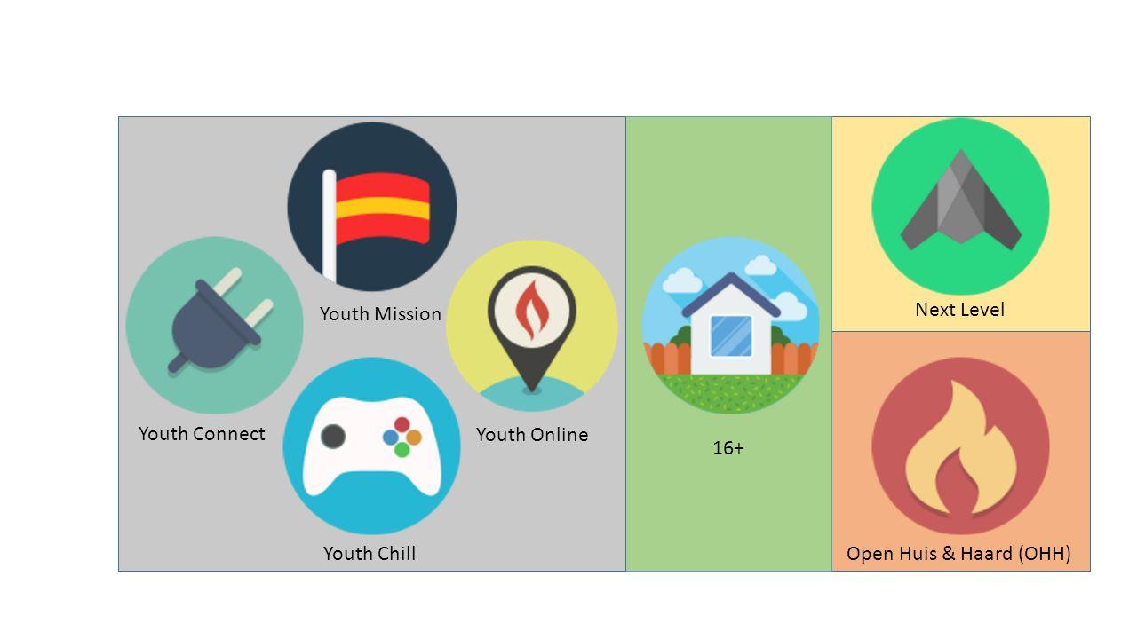 We zijn op zoek naar: Connectgroepleiders (1 e /& 3 e avond) Youth Online leiders (2 e & 4 e avond) Praktisch Muzikaal Creatief Inhoud