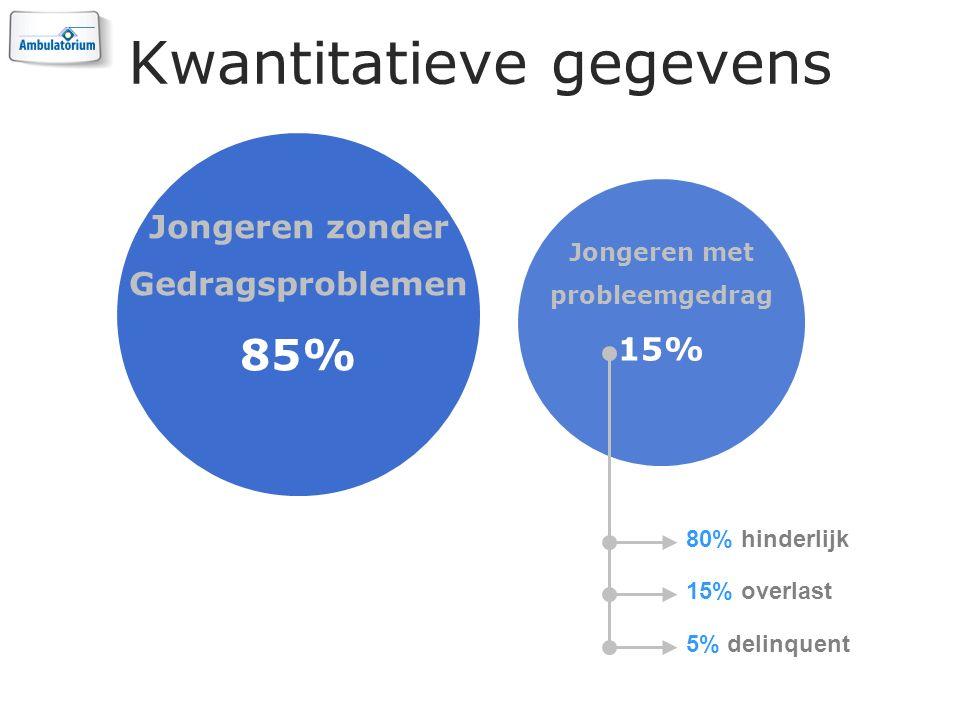 Kwantitatieve gegevens Jongeren zonder Gedragsproblemen 85% Jongeren met probleemgedrag 15% 80% hinderlijk 15% overlast 5% delinquent