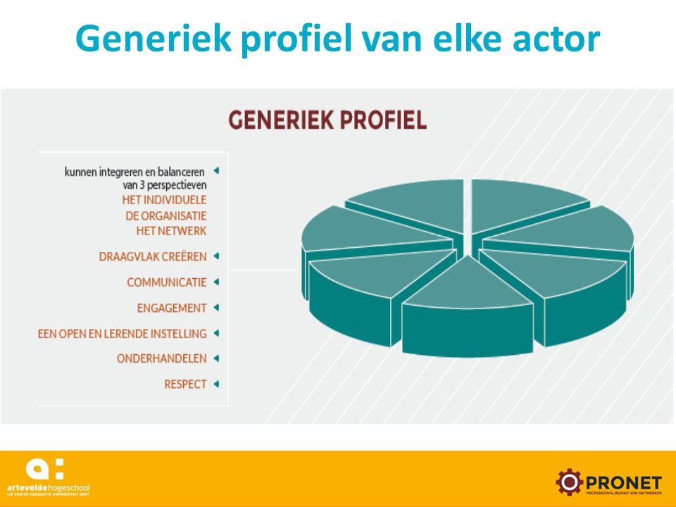 Generiek profiel van elke actor www.arteveldehogeschool.be/pronet 24/05/16