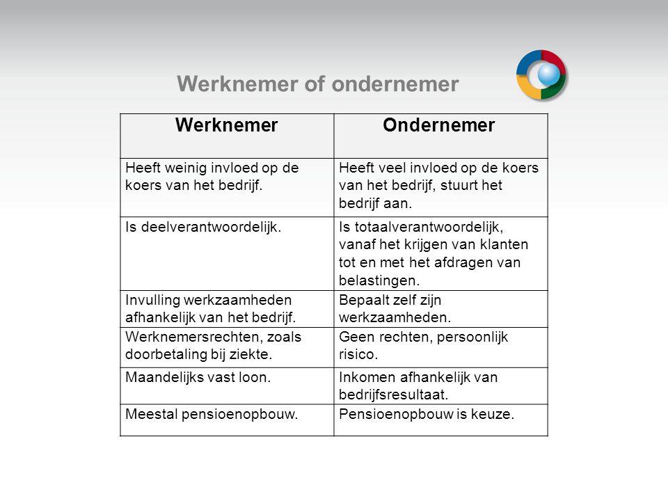 Welkom Werknemer of ondernemer WerknemerOndernemer Heeft weinig invloed op de koers van het bedrijf. Heeft veel invloed op de koers van het bedrijf, s