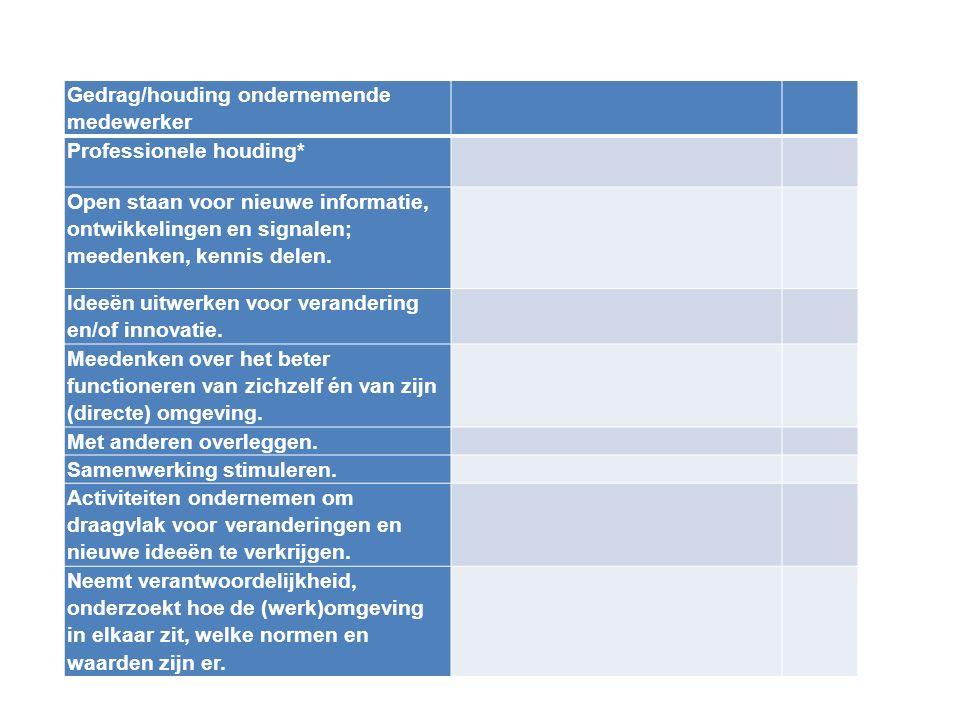 Wat is ondernemend gedrag? Gedrag/houding ondernemende medewerker Professionele houding* Open staan voor nieuwe informatie, ontwikkelingen en signalen
