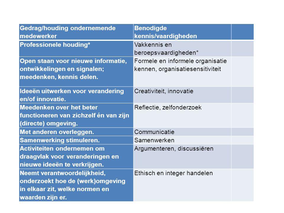 Wat is ondernemend gedrag? Gedrag/houding ondernemende medewerker Benodigde kennis/vaardigheden Professionele houding* Vakkennis en beroepsvaardighede