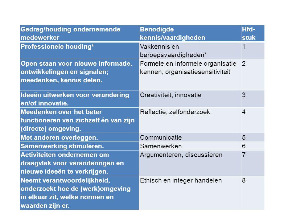 Wat is ondernemend gedrag? Gedrag/houding ondernemende medewerker Benodigde kennis/vaardigheden Hfd- stuk Professionele houding* Vakkennis en beroepsv