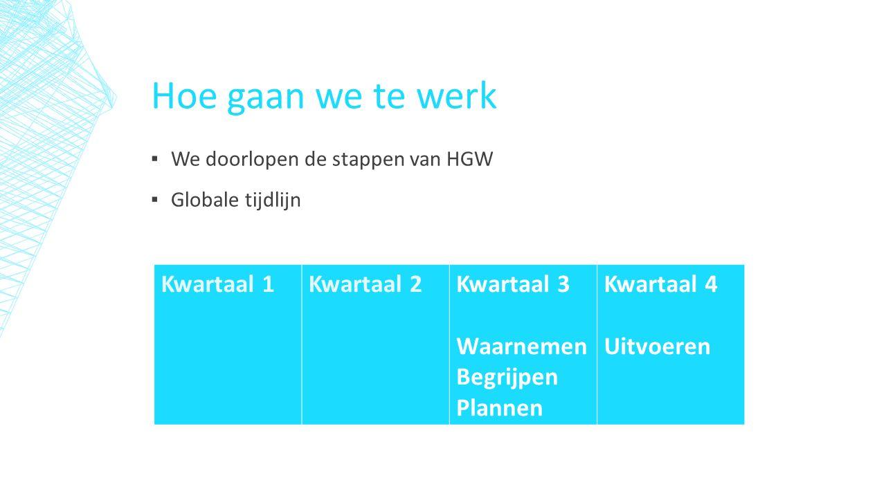 Hoe gaan we te werk ▪ We doorlopen de stappen van HGW ▪ Globale tijdlijn Kwartaal 1Kwartaal 2Kwartaal 3 Waarnemen Begrijpen Plannen Kwartaal 4 Uitvoeren
