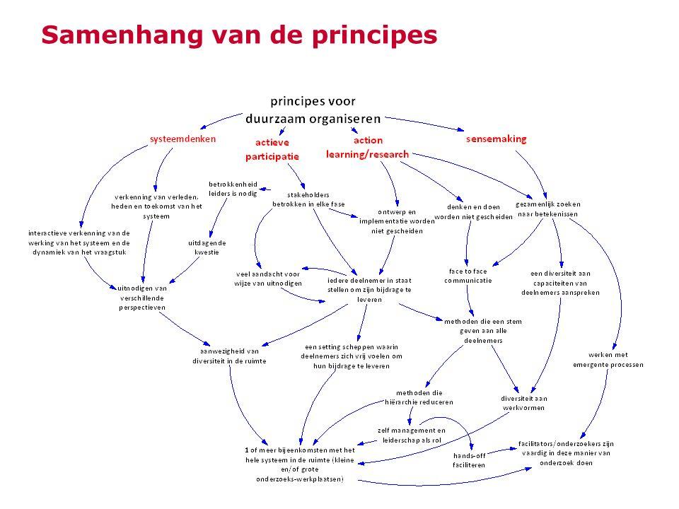 Samenhang van de principes