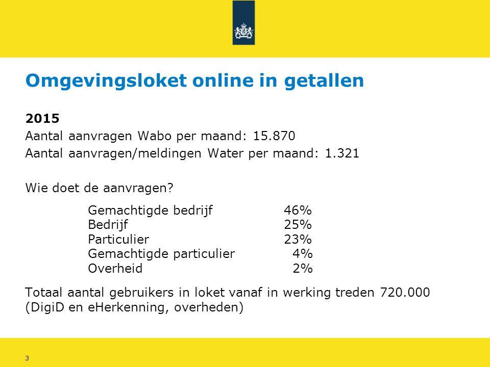 3 Omgevingsloket online in getallen 2015 Aantal aanvragen Wabo per maand: 15.870 Aantal aanvragen/meldingen Water per maand: 1.321 Wie doet de aanvragen.