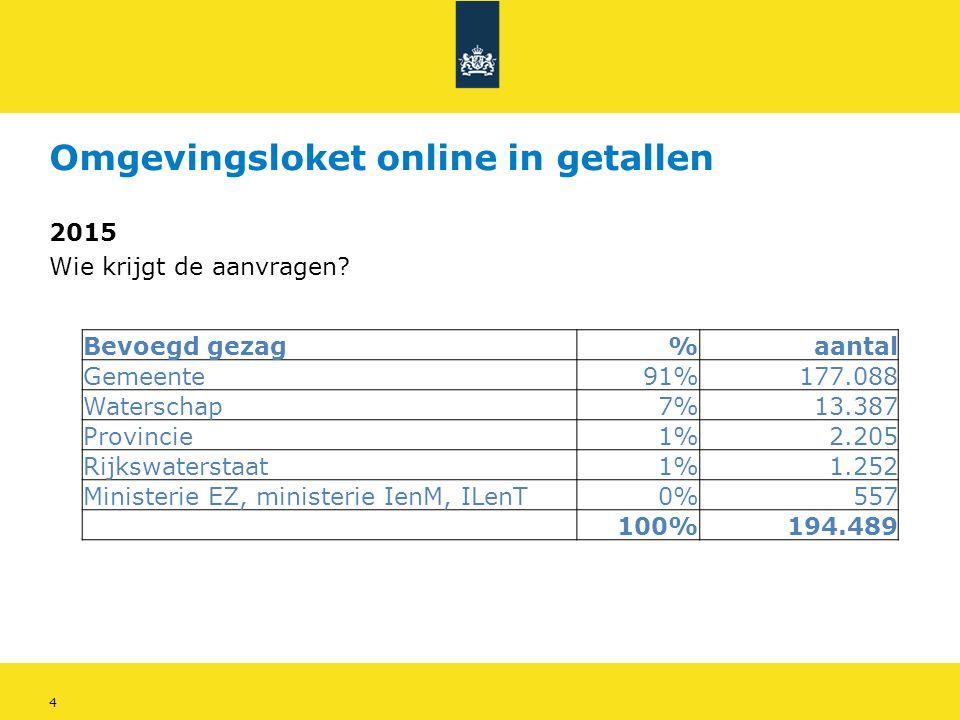 4 Omgevingsloket online in getallen 2015 Wie krijgt de aanvragen.