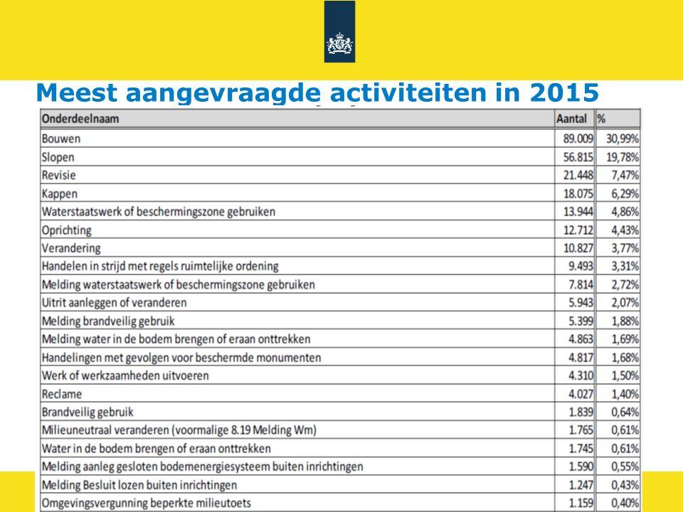 5 Meest aangevraagde activiteiten in 2015