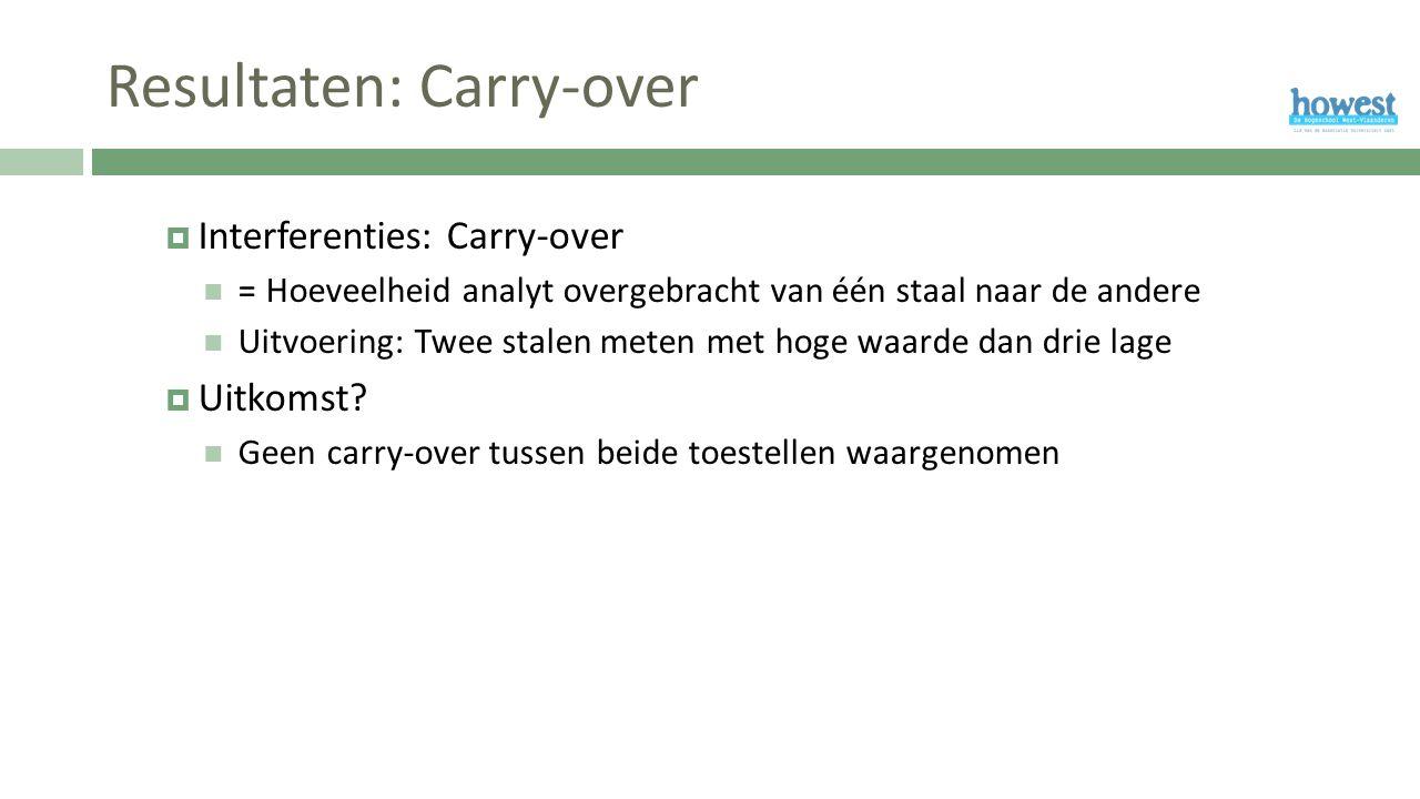 Resultaten: Carry-over  Interferenties: Carry-over = Hoeveelheid analyt overgebracht van één staal naar de andere Uitvoering: Twee stalen meten met hoge waarde dan drie lage  Uitkomst.