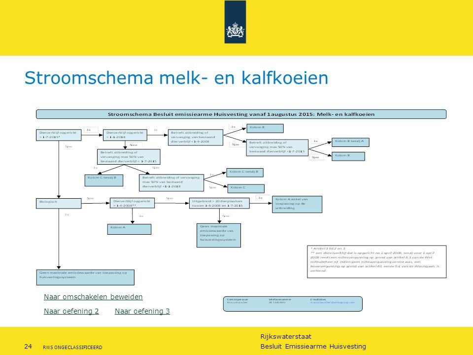 Rijkswaterstaat 24Besluit Emissiearme Huisvesting RWS ONGECLASSIFICEERD Stroomschema melk- en kalfkoeien Naar oefening 2 Naar oefening 3 Naar omschake
