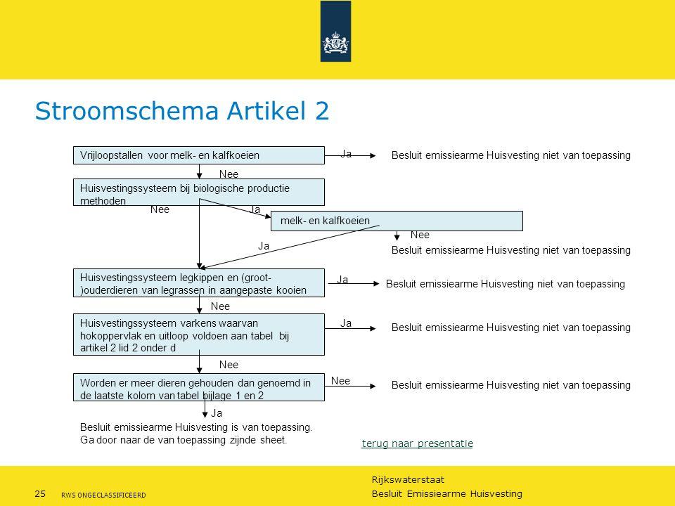 Rijkswaterstaat 25Besluit Emissiearme Huisvesting RWS ONGECLASSIFICEERD Stroomschema Artikel 2 Vrijloopstallen voor melk- en kalfkoeien Huisvestingssy