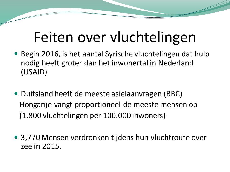 Feiten over vluchtelingen Begin 2016, is het aantal Syrische vluchtelingen dat hulp nodig heeft groter dan het inwonertal in Nederland (USAID) Duitsla