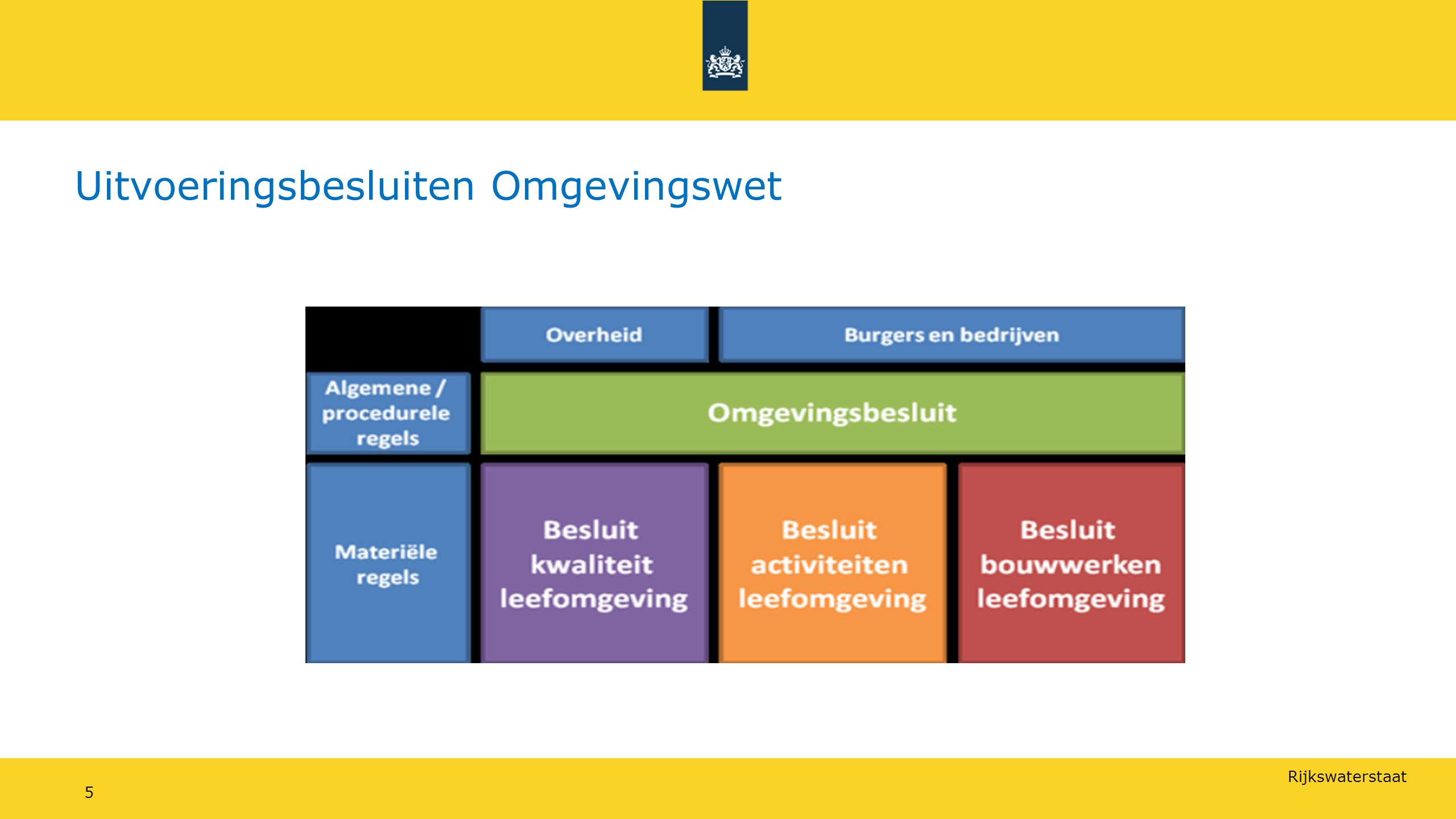 Rijkswaterstaat Uitvoeringsbesluiten Omgevingswet 5