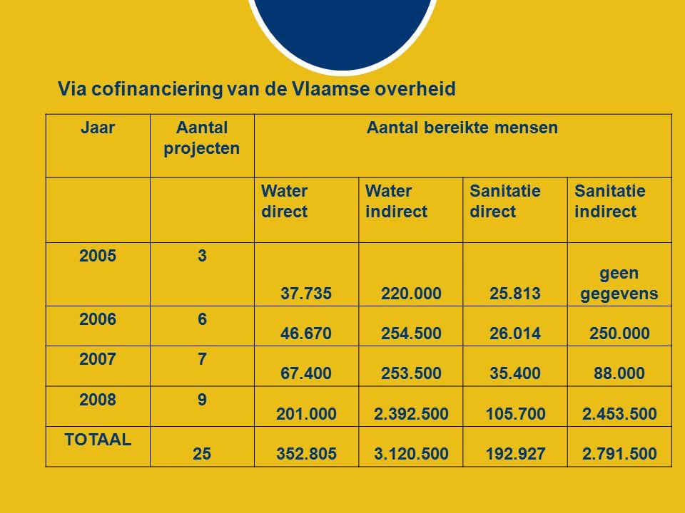 Financiële hefboom JaarToegekende subsidie door de Vlaamse overheid Financiële bijdrage in het kader van het VPWvO (€) van de diverse partners (€) 2005105.000132.500 2006214.015212.565 2007443.142,50231.600 2008753.195,60314.230 TOTAAL 1.515.353890.895