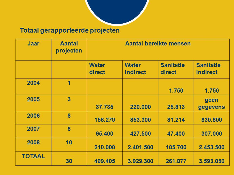 JaarAantal projecten Aantal bereikte mensen Water direct Water indirect Sanitatie direct Sanitatie indirect 20041 1.750 20053 37.735220.00025.813 geen gegevens 20068 156.270853.30081.214830.800 20078 95.400427.50047.400307.000 200810 210.0002.401.500105.7002.453.500 TOTAAL 30499.4053.929.300261.8773.593.050 Totaal gerapporteerde projecten