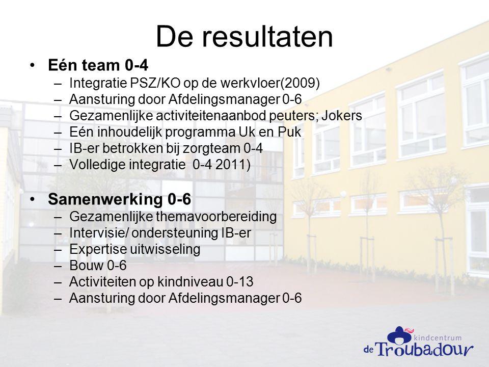 De resultaten Eén team 0-4 –Integratie PSZ/KO op de werkvloer(2009) –Aansturing door Afdelingsmanager 0-6 –Gezamenlijke activiteitenaanbod peuters; Jokers –Eén inhoudelijk programma Uk en Puk –IB-er betrokken bij zorgteam 0-4 –Volledige integratie 0-4 2011) Samenwerking 0-6 –Gezamenlijke themavoorbereiding –Intervisie/ ondersteuning IB-er –Expertise uitwisseling –Bouw 0-6 –Activiteiten op kindniveau 0-13 –Aansturing door Afdelingsmanager 0-6