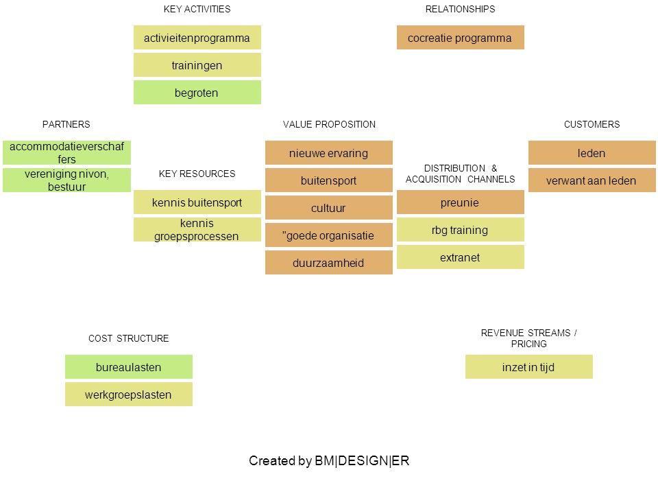 Created by BM|DESIGN|ER PARTNERS busmaatschappij accommodatieverschaf fers vereniging nivon, bestuur VALUE PROPOSITIONCUSTOMERS KEY ACTIVITIES begroten inschrijven boeken RELATIONSHIPS KEY RESOURCES kennis bedrijfsvoering DISTRIBUTION & ACQUISITION CHANNELS COST STRUCTURE bureaulasten directei activiteitgebondenkoste n REVENUE STREAMS / PRICING