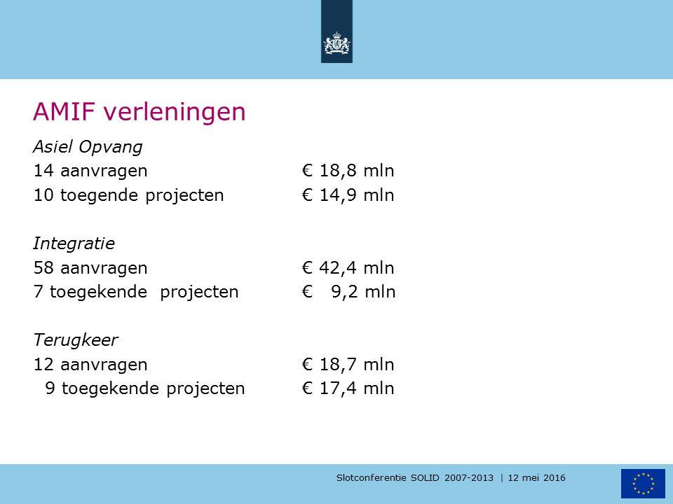 Slotconferentie SOLID 2007-2013 | 12 mei 2016 AMIF verleningen Asiel Opvang 14 aanvragen € 18,8 mln 10 toegende projecten€ 14,9 mln Integratie 58 aanv