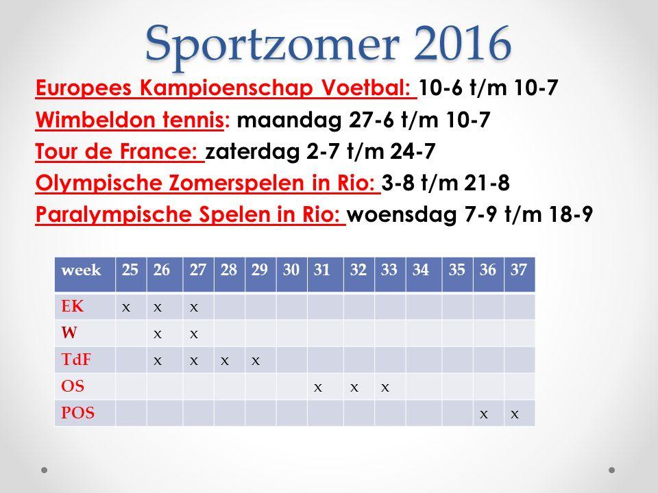 Sportzomer 2016 Europees Kampioenschap Voetbal: 10-6 t/m 10-7 Wimbeldon tennis: maandag 27-6 t/m 10-7 Tour de France: zaterdag 2-7 t/m 24-7 Olympische Zomerspelen in Rio: 3-8 t/m 21-8 Paralympische Spelen in Rio: woensdag 7-9 t/m 18-9 week25262728293031323334353637 EKxxx Wxx TdFxxxx OSxxx POSxx