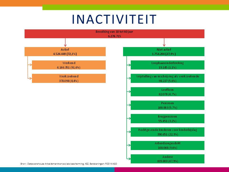 INACTIVITEIT Bron : Datawarehouse Arbeidsmarkt en sociale bescherming, KSZ. Berekeningen: FOD WASO