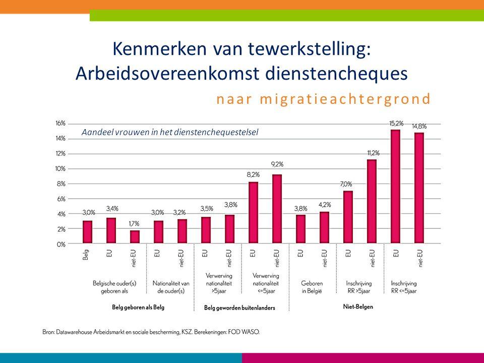 Kenmerken van tewerkstelling: Arbeidsovereenkomst dienstencheques Aandeel vrouwen in het dienstenchequestelsel naar migratieachtergrond