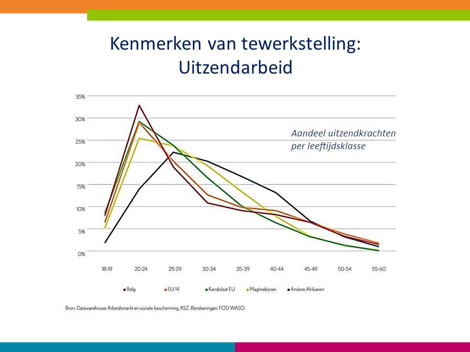 Kenmerken van tewerkstelling: Uitzendarbeid Aandeel uitzendkrachten per leeftijdsklasse